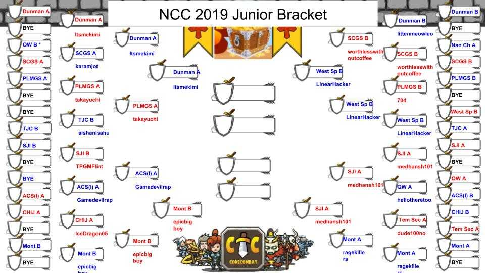 Brackets showing progression of Junior Category teams up to the semi-finals